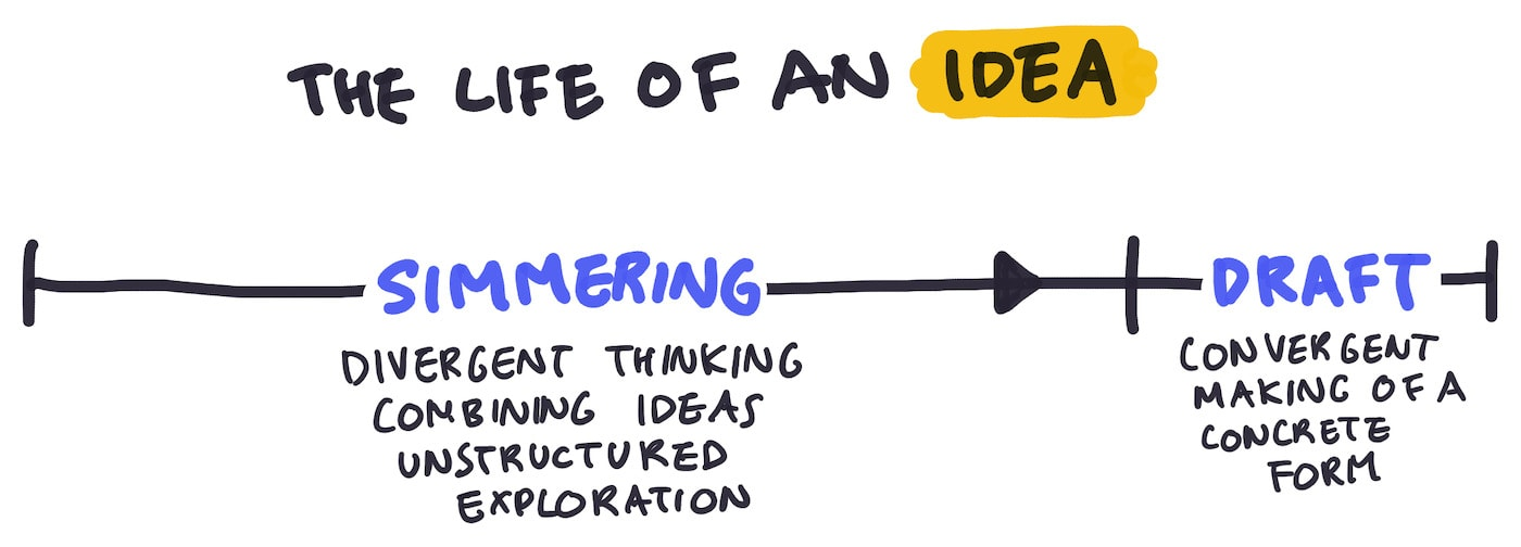 A creative process comes in two parts: the 'simmering' phase, where divergent thinking helps you chew on an idea, and the 'drafting' phase, where you turn the idea into something concrete and material.