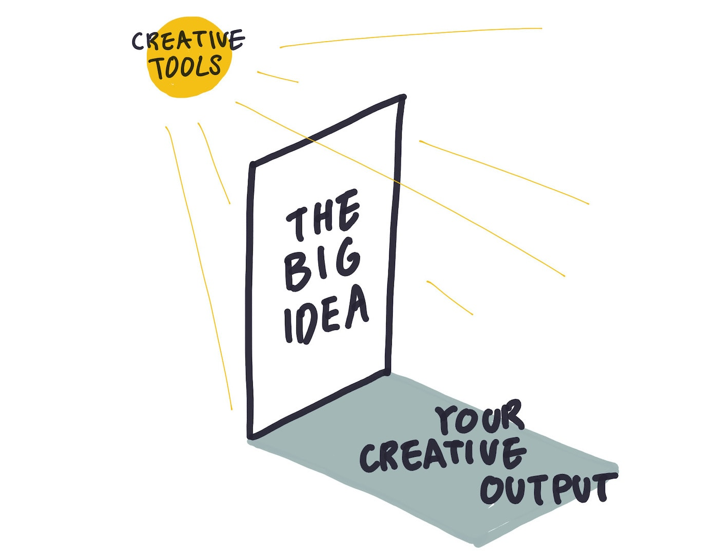 The creative tools you use help you cast the shadow of your big ideas on the world; the sharper the tools, the clearer your creative output.