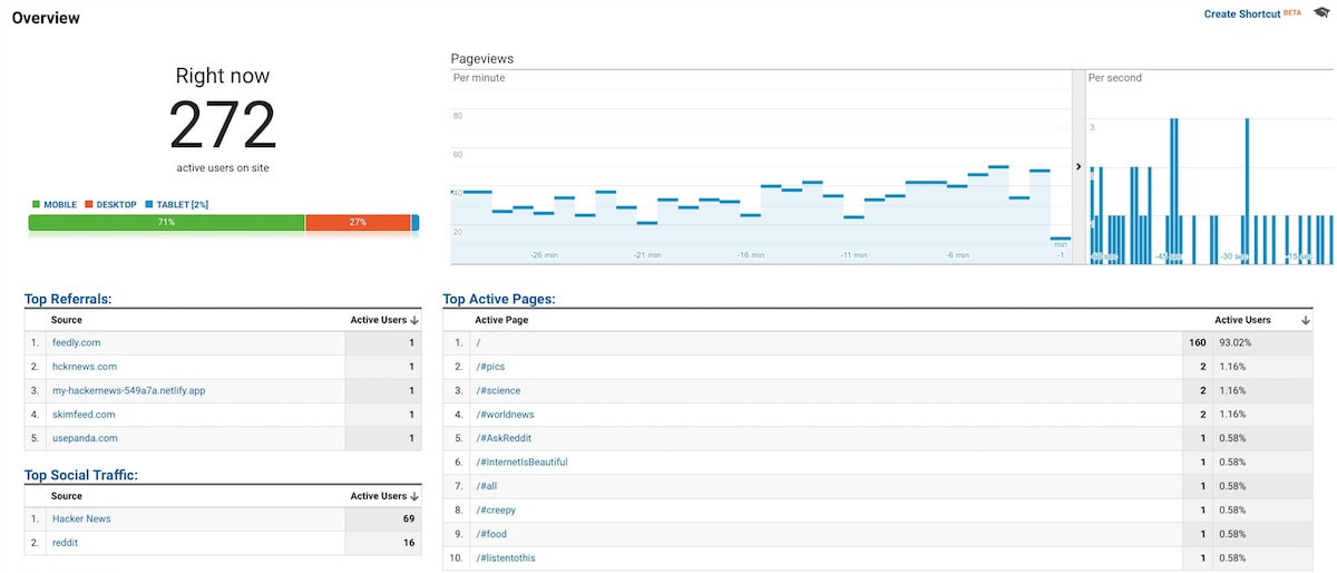 Google Analytics for Unim.press