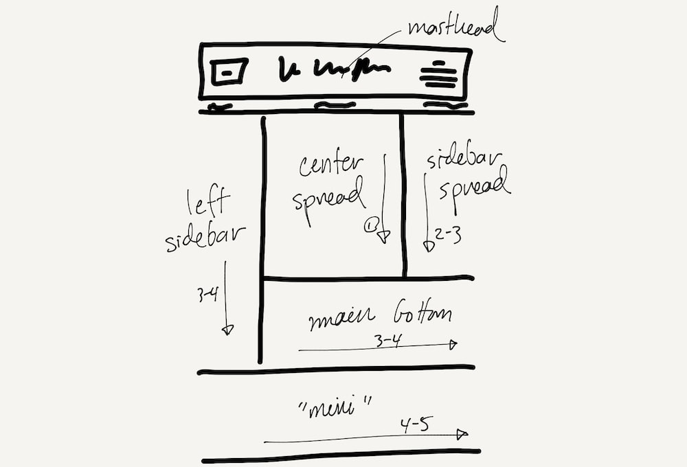 Unim.press's layout sketch